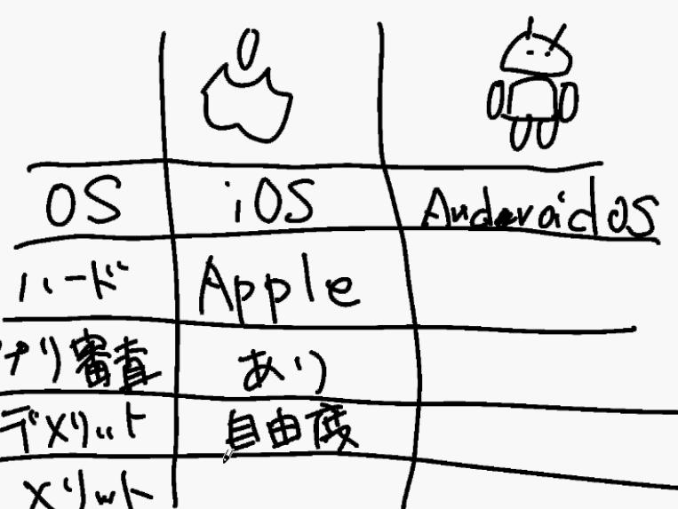 どちらを買おうか迷っている人へ!純コミムービー第3弾「iPhoneとAndroidの違い」を公開しました!